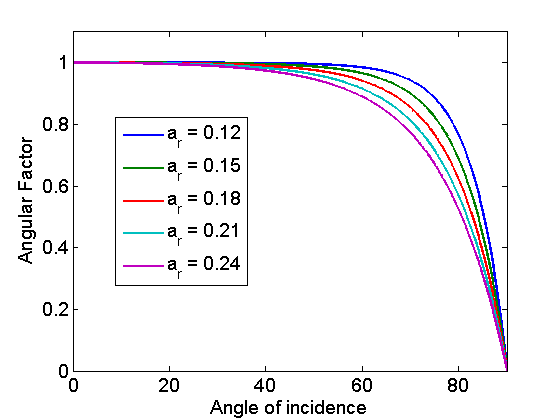 Sample results of the Martin & Ruiz model for varying a_r