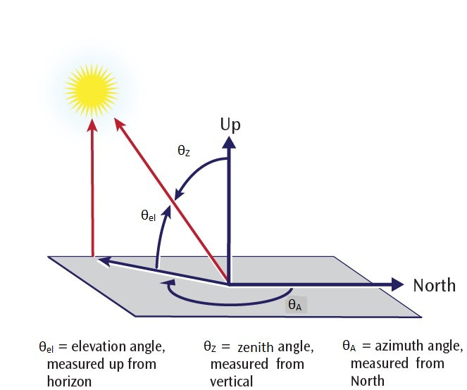 Pv Performance Modeling Collaborative Sun Position