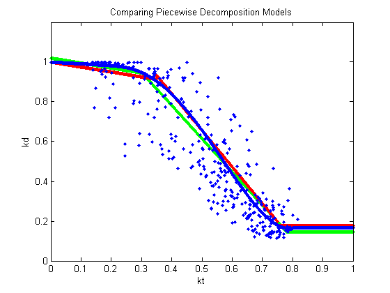 Figure compares three piecewise decomposition models.