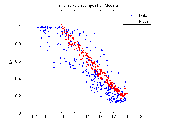 Reindl et al. Decomposition Model 2.