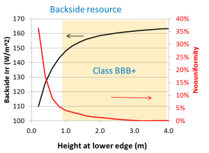 Backside_resource_height